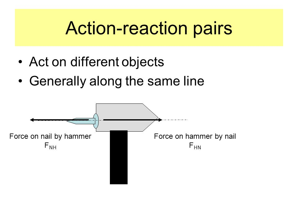 Action-reaction pairs Act on different objects Generally along the same line Force on nail by hammer F NH Force on hammer by nail F HN
