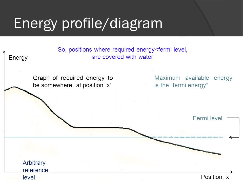 Energy profile/diagram Arbitrary reference level Fermi level Energy Position, x Graph of required energy to be somewhere, at position 'x' Maximum available energy is the fermi energy So, positions where required energy<fermi level, are covered with water