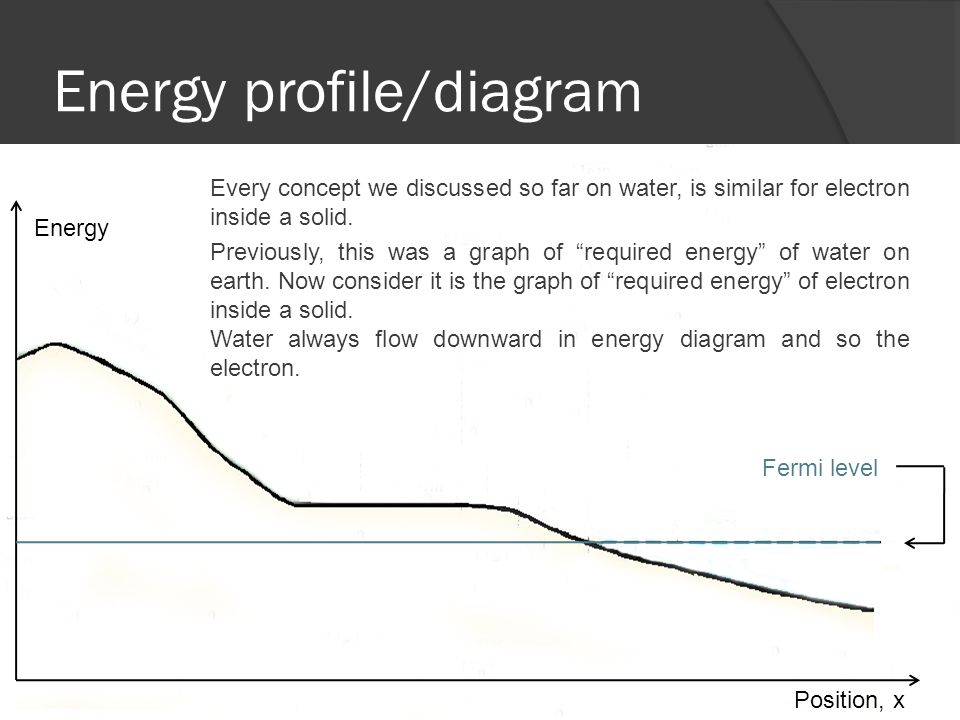 Energy profile/diagram Fermi level Energy Position, x Every concept we discussed so far on water, is similar for electron inside a solid.