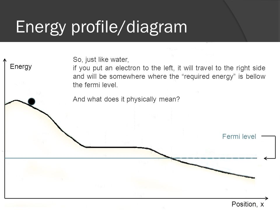 Energy profile/diagram Fermi level Energy Position, x So, just like water, if you put an electron to the left, it will travel to the right side and will be somewhere where the required energy is bellow the fermi level.