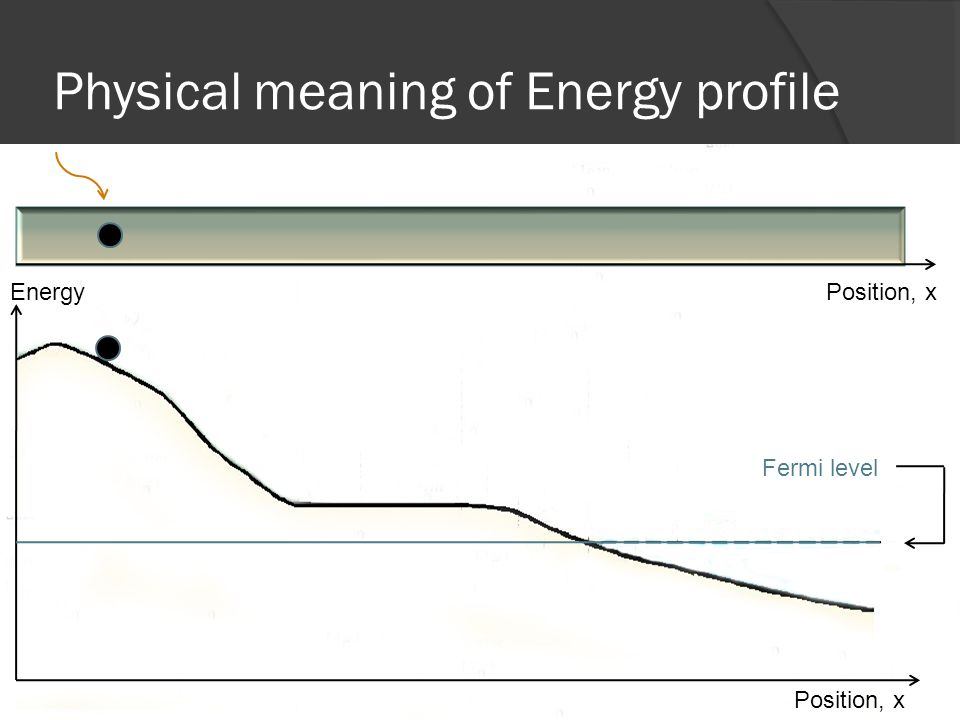 Physical meaning of Energy profile Fermi level Energy Position, x