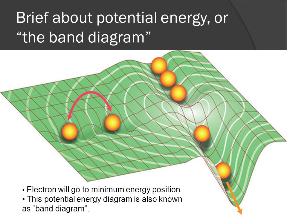 Brief about potential energy, or the band diagram Electron will go to minimum energy position This potential energy diagram is also known as band diagram .