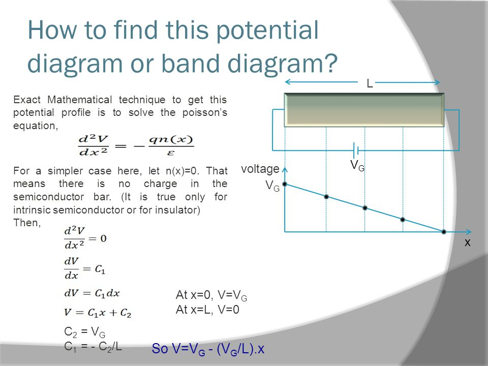 How to find this potential diagram or band diagram.