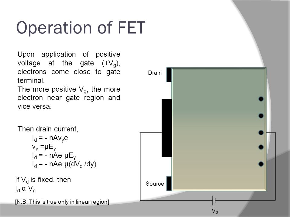 Operation of FET Upon application of positive voltage at the gate (+V g ), electrons come close to gate terminal.