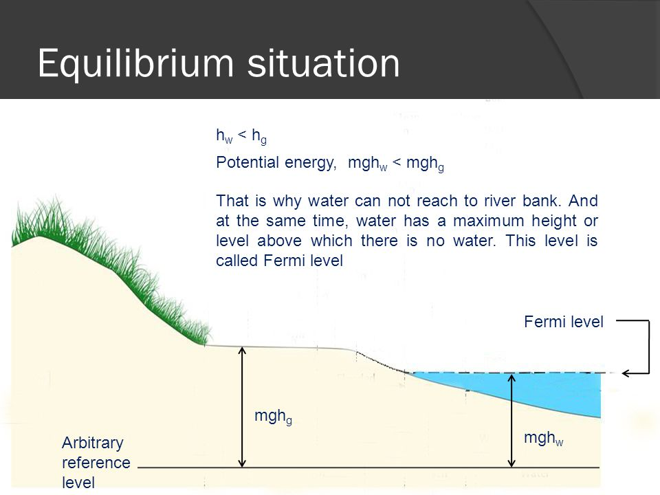 Equilibrium situation Arbitrary reference level mgh w mgh g Potential energy, mgh w < mgh g That is why water can not reach to river bank.