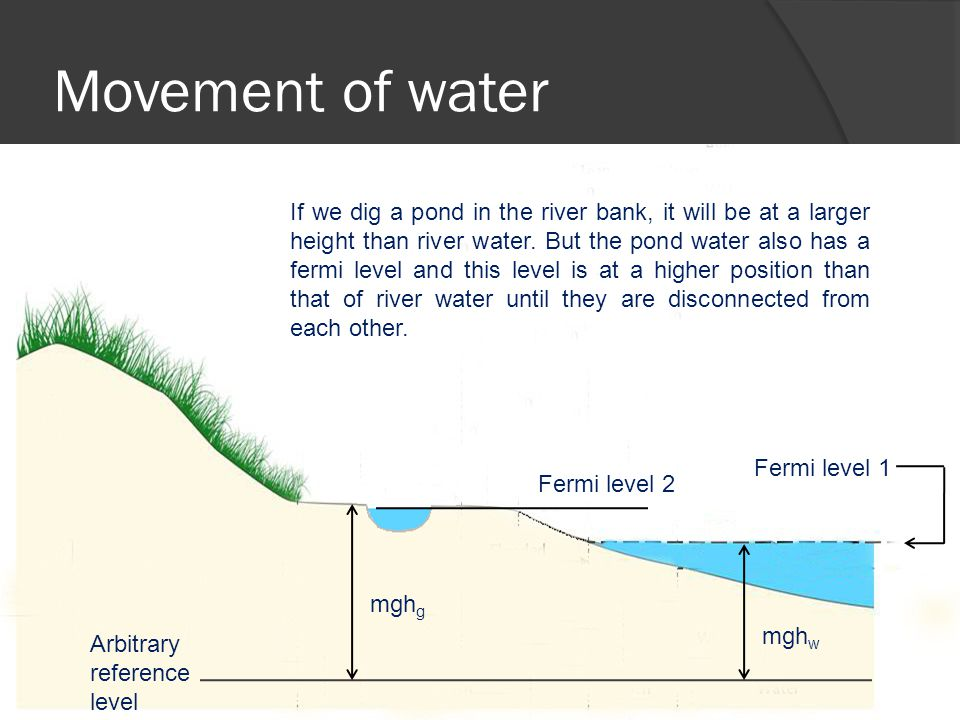 Movement of water Arbitrary reference level mgh w mgh g Fermi level 1 Fermi level 2 If we dig a pond in the river bank, it will be at a larger height than river water.