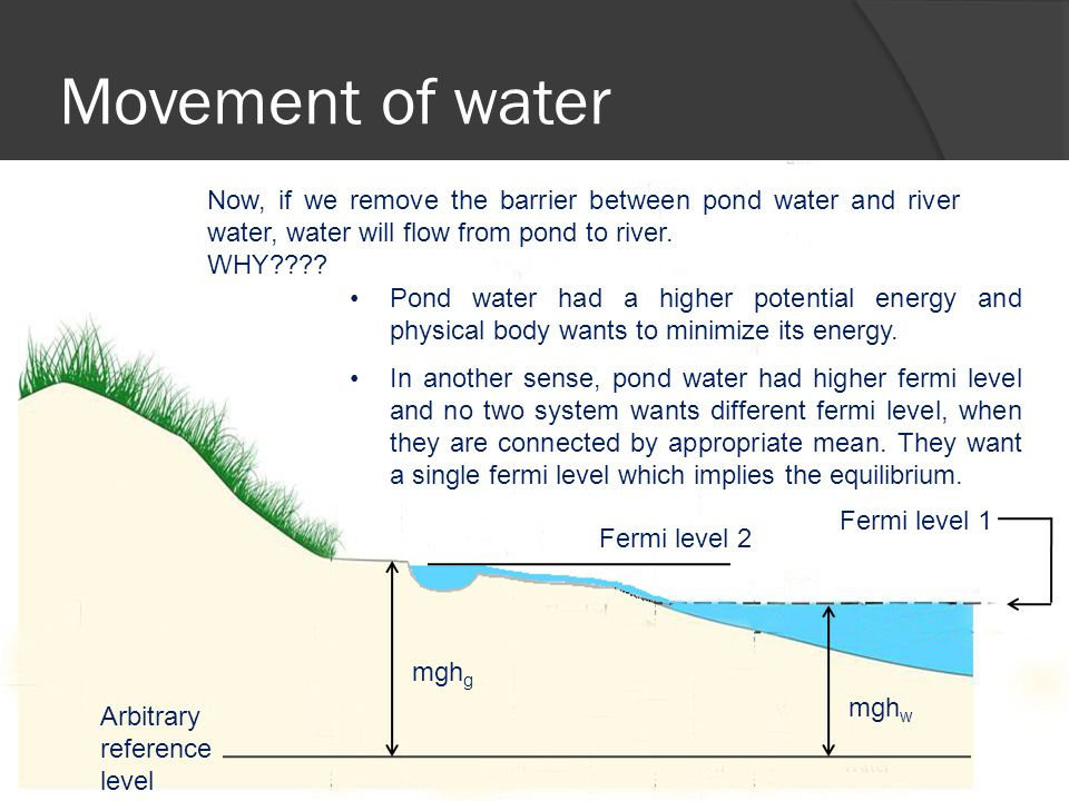 Movement of water Arbitrary reference level mgh w mgh g Fermi level 1 Fermi level 2 Now, if we remove the barrier between pond water and river water, water will flow from pond to river.