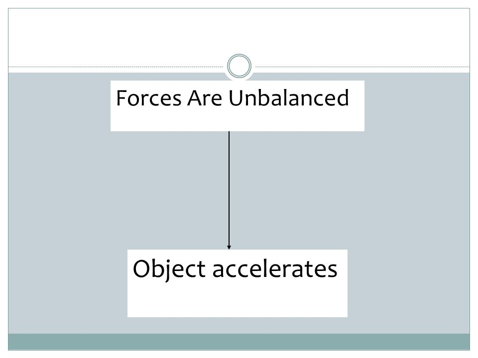 Forces Are Unbalanced Object accelerates