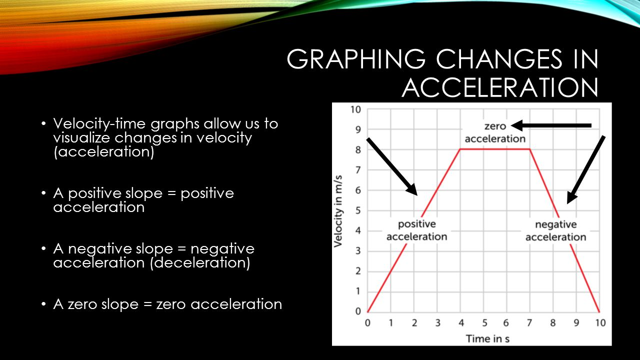 GRAPHING CHANGES IN ACCELERATION Velocity-time graphs allow us to visualize changes in velocity (acceleration) A positive slope = positive acceleration A negative slope = negative acceleration (deceleration) A zero slope = zero acceleration