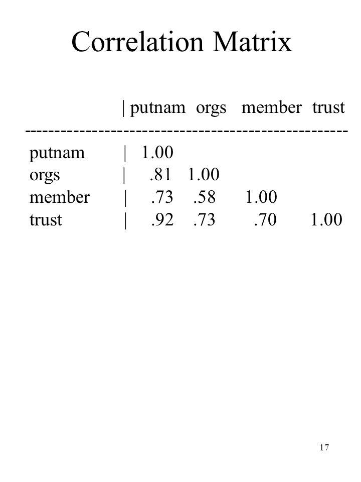 17 Correlation Matrix | putnam orgs member trust ---------------------------------------------------- putnam | 1.00 orgs |.81 1.00 member |.73.58 1.00 trust |.92.73.70 1.00