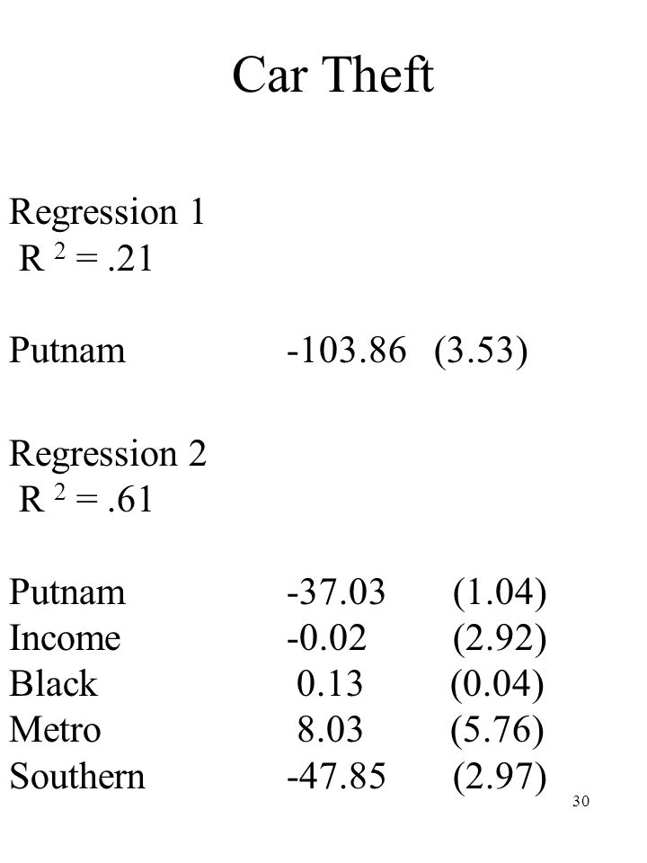 30 Car Theft Regression 1 R 2 =.21 Putnam -103.86 (3.53) Regression 2 R 2 =.61 Putnam -37.03 (1.04) Income -0.02 (2.92) Black 0.13 (0.04) Metro 8.03 (
