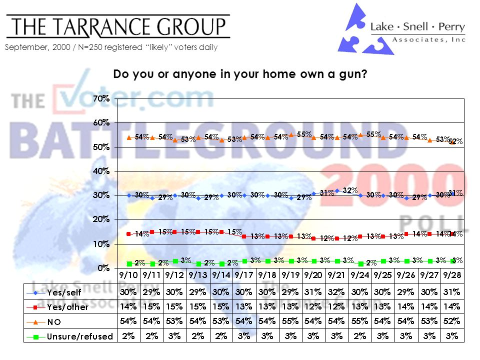 September, 2000 / N=250 registered likely voters daily Do you or anyone in your home own a gun?