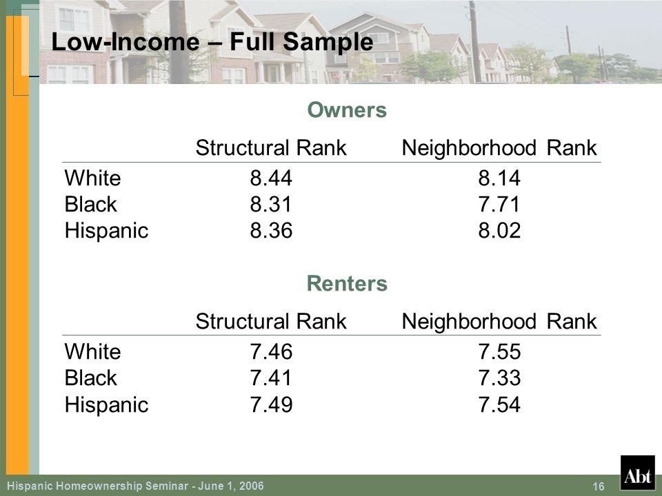 Hispanic Homeownership Seminar - June 1, 2006 16 Low-Income – Full Sample Owners Structural RankNeighborhood Rank White8.448.14 Black8.317.71 Hispanic8.368.02 Renters Structural RankNeighborhood Rank White7.467.55 Black7.417.33 Hispanic7.497.54