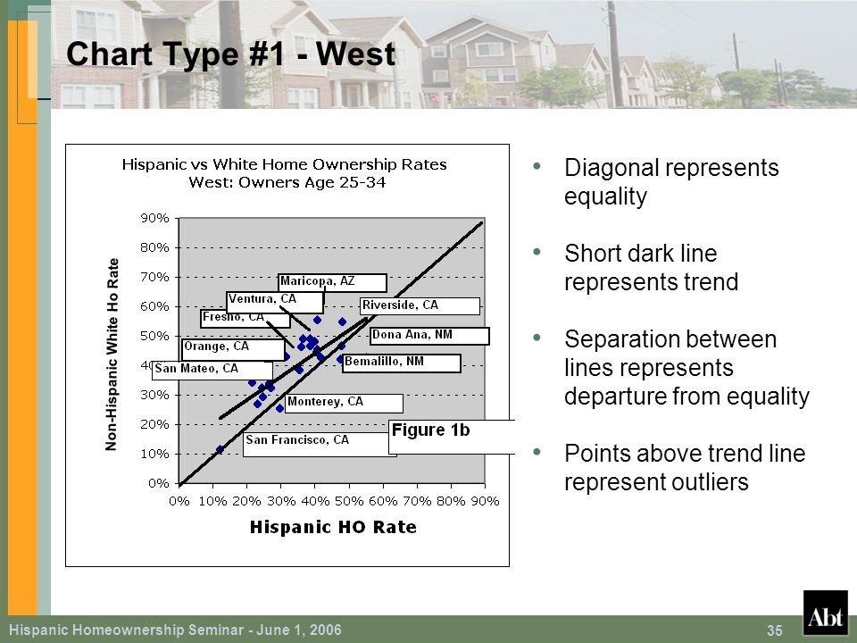 Hispanic Homeownership Seminar - June 1, 2006 35 Chart Type #1 - West Diagonal represents equality Short dark line represents trend Separation between lines represents departure from equality Points above trend line represent outliers Non-Hispanic White Ho Rate