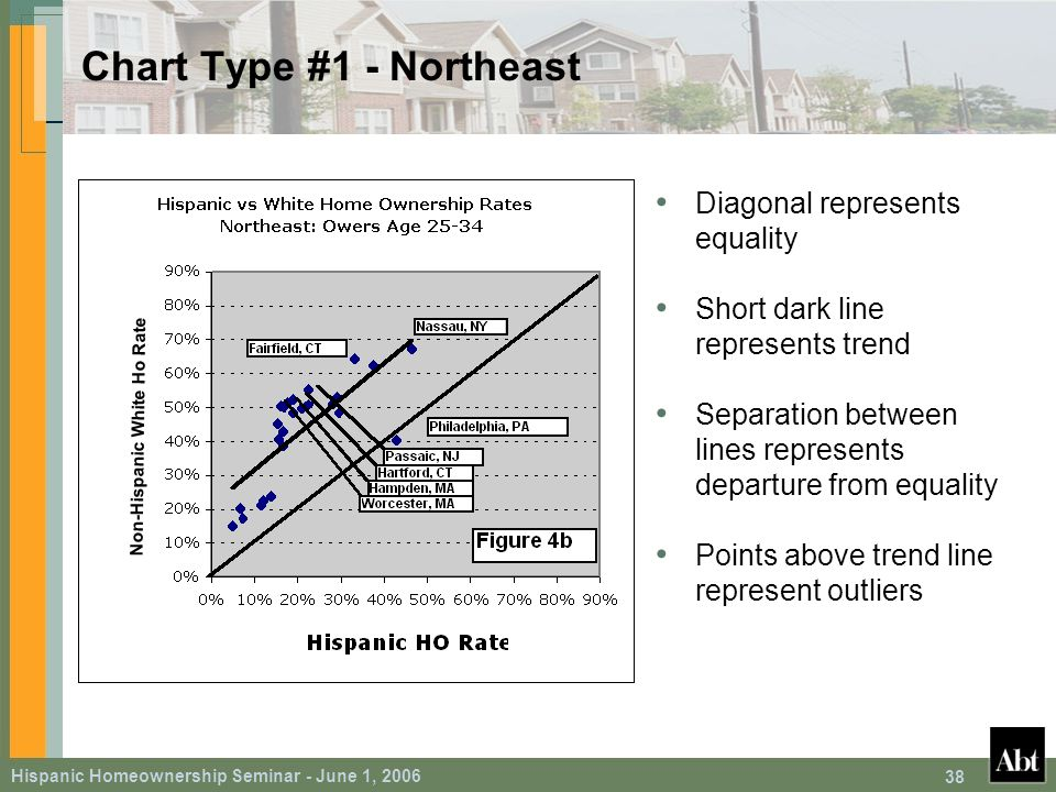 Hispanic Homeownership Seminar - June 1, 2006 38 Chart Type #1 - Northeast Diagonal represents equality Short dark line represents trend Separation between lines represents departure from equality Points above trend line represent outliers Non-Hispanic White Ho Rate