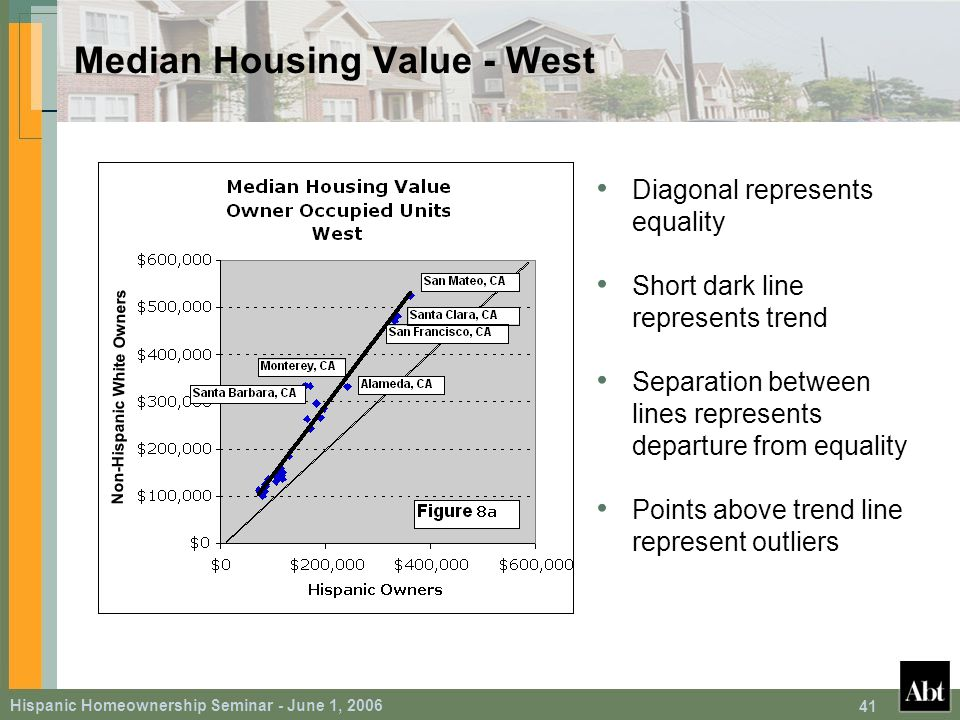 Hispanic Homeownership Seminar - June 1, 2006 41 Median Housing Value - West Diagonal represents equality Short dark line represents trend Separation between lines represents departure from equality Points above trend line represent outliers Non-Hispanic White Owners