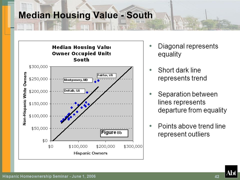 Hispanic Homeownership Seminar - June 1, 2006 42 Median Housing Value - South Diagonal represents equality Short dark line represents trend Separation between lines represents departure from equality Points above trend line represent outliers Non-Hispanic White Owners