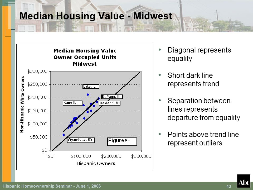 Hispanic Homeownership Seminar - June 1, 2006 43 Median Housing Value - Midwest Diagonal represents equality Short dark line represents trend Separation between lines represents departure from equality Points above trend line represent outliers Non-Hispanic White Owners