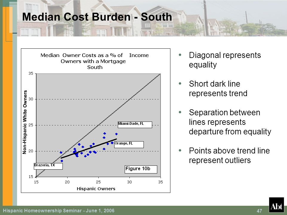 Hispanic Homeownership Seminar - June 1, 2006 47 Median Cost Burden - South Diagonal represents equality Short dark line represents trend Separation between lines represents departure from equality Points above trend line represent outliers Non-Hispanic White Owners