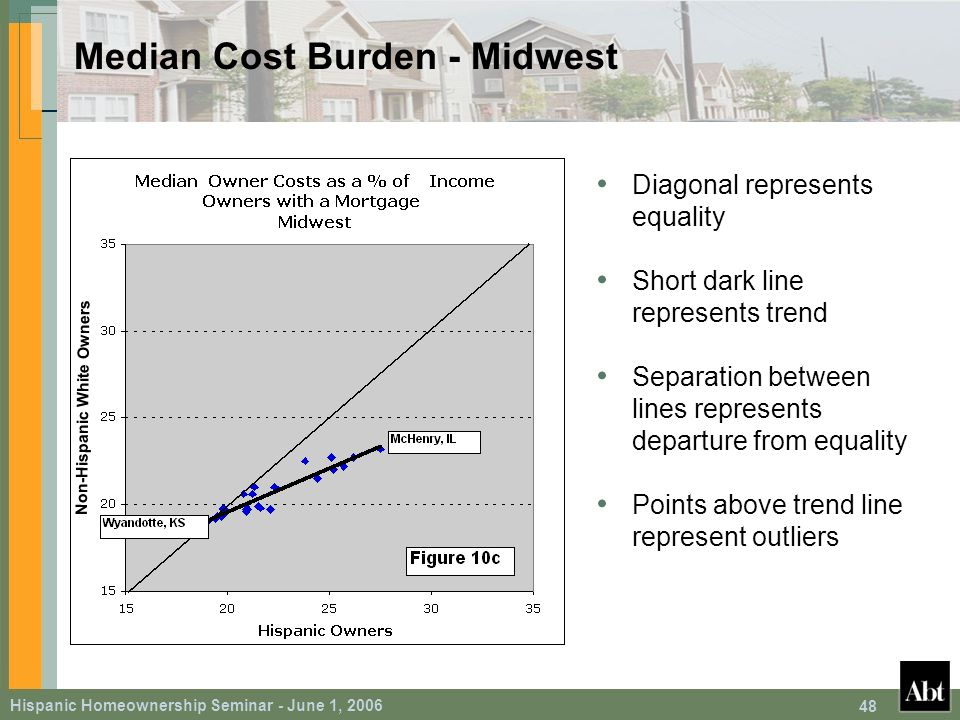 Hispanic Homeownership Seminar - June 1, 2006 48 Median Cost Burden - Midwest Diagonal represents equality Short dark line represents trend Separation between lines represents departure from equality Points above trend line represent outliers Non-Hispanic White Owners