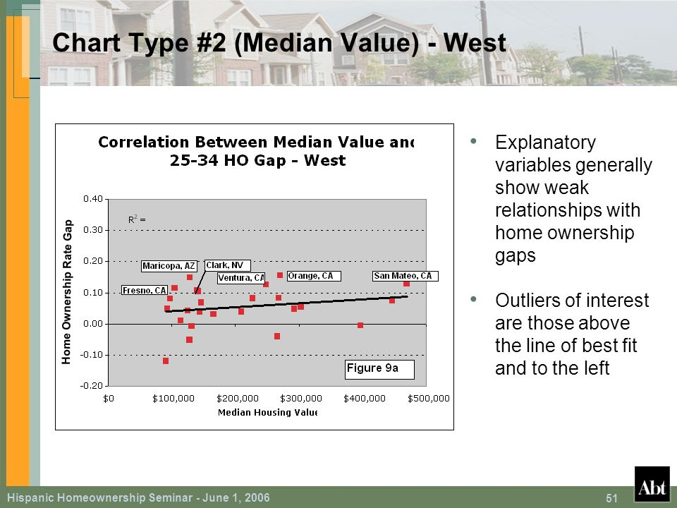 Hispanic Homeownership Seminar - June 1, 2006 51 Chart Type #2 (Median Value) - West Explanatory variables generally show weak relationships with home ownership gaps Outliers of interest are those above the line of best fit and to the left Home Ownership Rate Gap