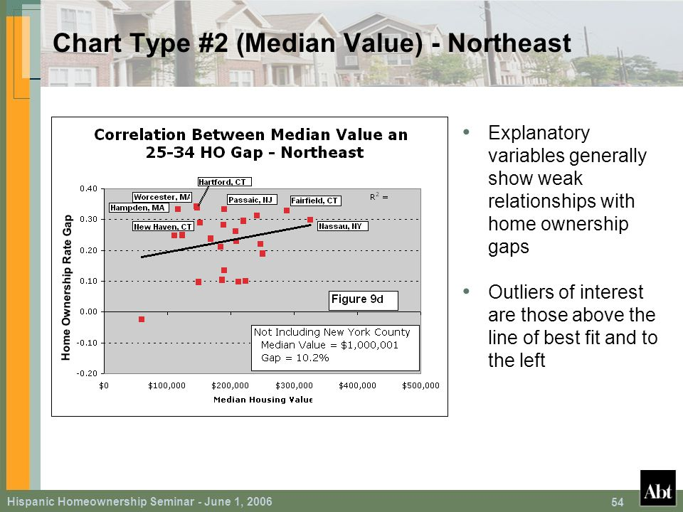 Hispanic Homeownership Seminar - June 1, 2006 54 Chart Type #2 (Median Value) - Northeast Explanatory variables generally show weak relationships with home ownership gaps Outliers of interest are those above the line of best fit and to the left Home Ownership Rate Gap