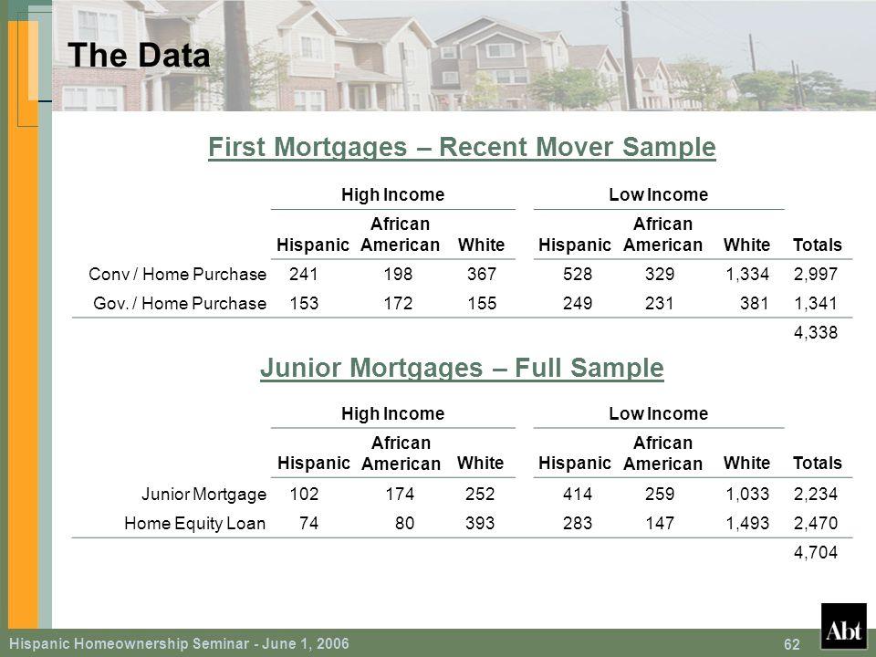 Hispanic Homeownership Seminar - June 1, 2006 62 The Data First Mortgages – Recent Mover Sample High IncomeLow Income Hispanic African AmericanWhiteHispanic African AmericanWhiteTotals Conv / Home Purchase2411983675283291,3342,997 Gov.