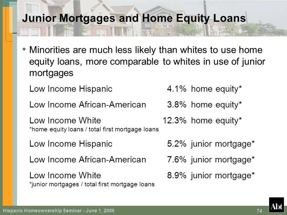Hispanic Homeownership Seminar - June 1, 2006 74 Junior Mortgages and Home Equity Loans Minorities are much less likely than whites to use home equity loans, more comparable to whites in use of junior mortgages Low Income Hispanic 4.1%home equity* Low Income African-American3.8%home equity* Low Income White12.3%home equity* *home equity loans / total first mortgage loans Low Income Hispanic 5.2%junior mortgage* Low Income African-American7.6%junior mortgage* Low Income White8.9%junior mortgage* *junior mortgages / total first mortgage loans