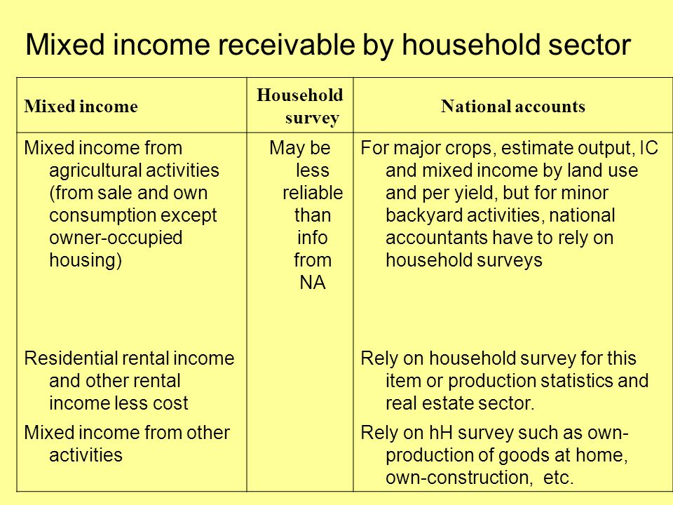 Mixed income receivable by household sector Mixed income Household survey National accounts Mixed income from agricultural activities (from sale and own consumption except owner-occupied housing) May be less reliable than info from NA For major crops, estimate output, IC and mixed income by land use and per yield, but for minor backyard activities, national accountants have to rely on household surveys Residential rental income and other rental income less cost Rely on household survey for this item or production statistics and real estate sector.