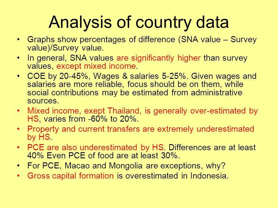 Analysis of country data Graphs show percentages of difference (SNA value – Survey value)/Survey value. In general, SNA values are significantly highe