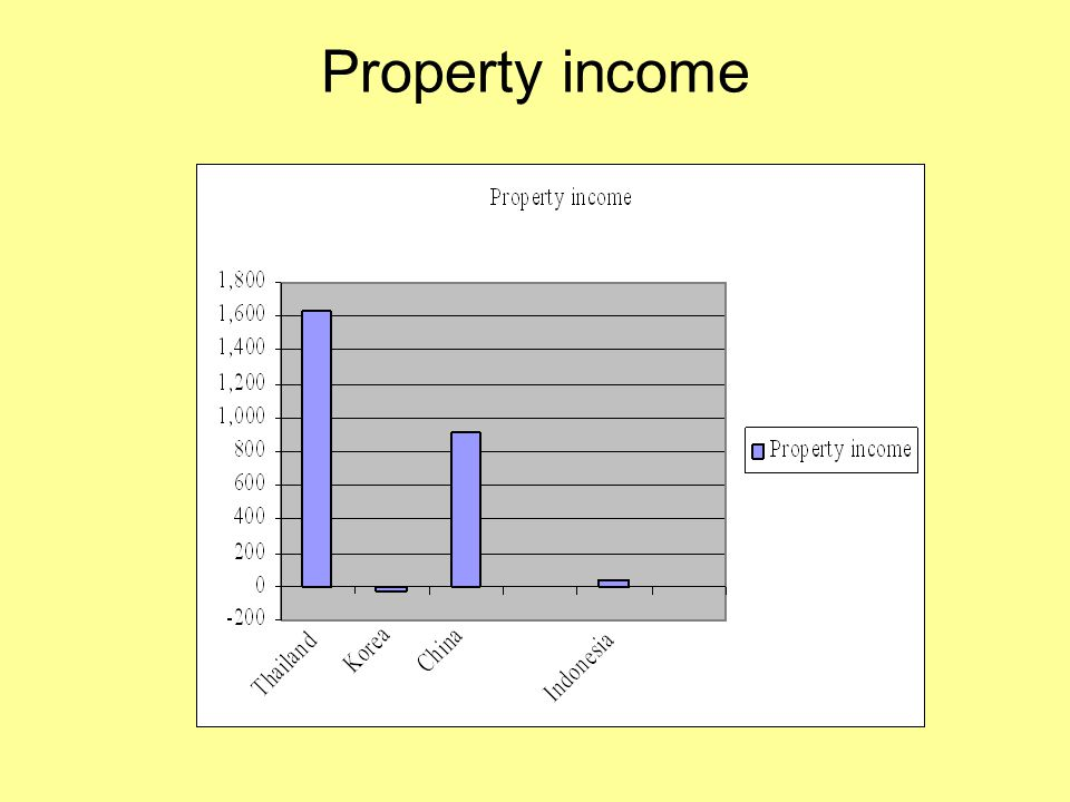 Property income
