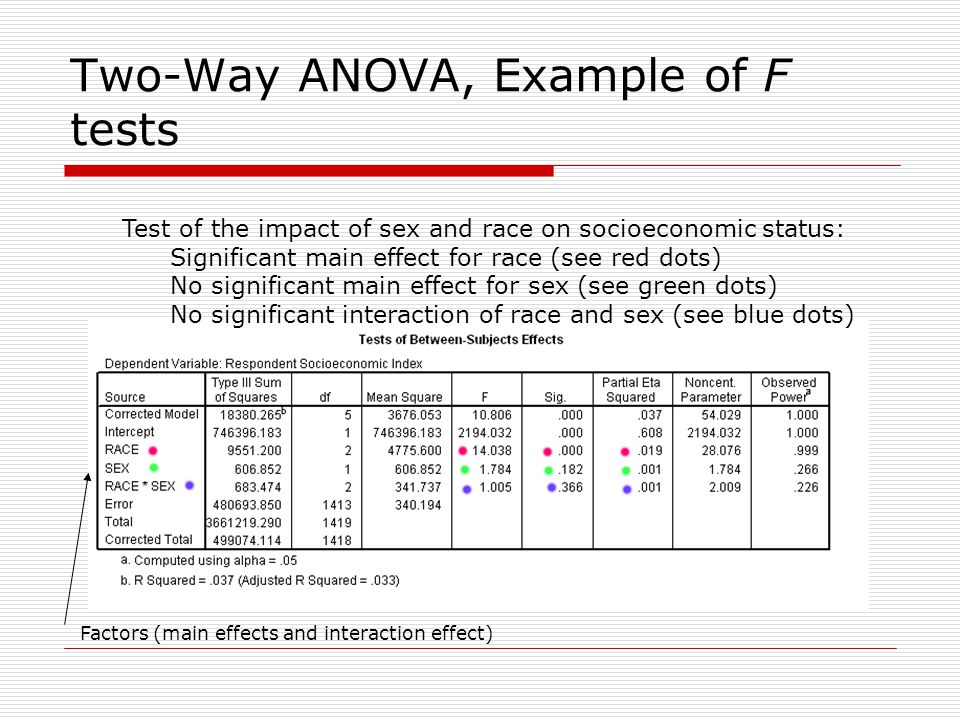 Two-Way ANOVA, Example of F tests Test of the impact of sex and race on socioeconomic status: Significant main effect for race (see red dots) No significant main effect for sex (see green dots) No significant interaction of race and sex (see blue dots) Factors (main effects and interaction effect)