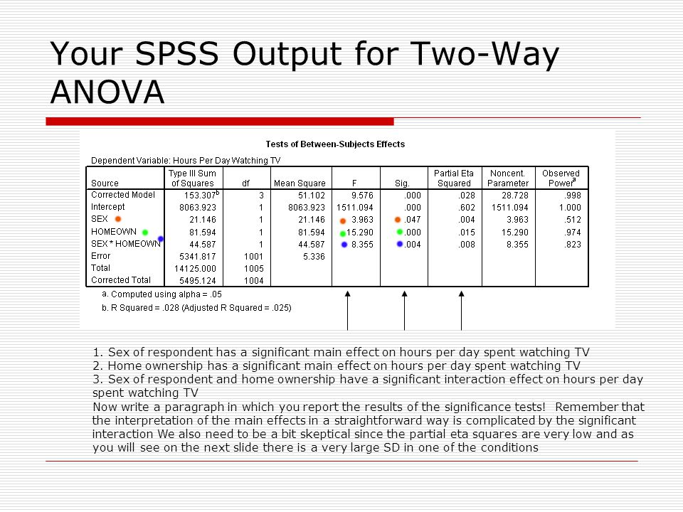 Your SPSS Output for Two-Way ANOVA 1.