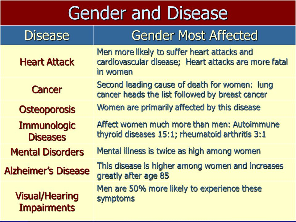 Gender and Disease Disease Gender Most Affected Heart Attack Men more likely to suffer heart attacks and cardiovascular disease; Heart attacks are more fatal in women Cancer Second leading cause of death for women: lung cancer heads the list followed by breast cancer Osteoporosis Women are primarily affected by this disease Immunologic Diseases Affect women much more than men: Autoimmune thyroid diseases 15:1; rheumatoid arthritis 3:1 Mental Disorders Mental illness is twice as high among women Alzheimer's Disease This disease is higher among women and increases greatly after age 85 Visual/Hearing Impairments Men are 50% more likely to experience these symptoms