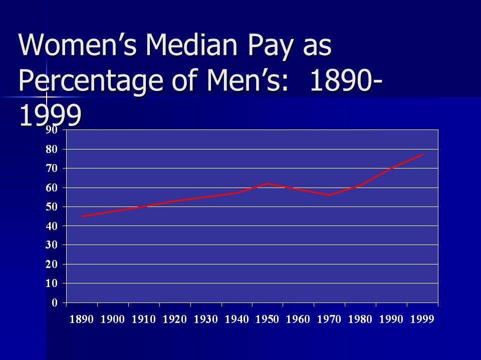 Women's Median Pay as Percentage of Men's: 1890- 1999