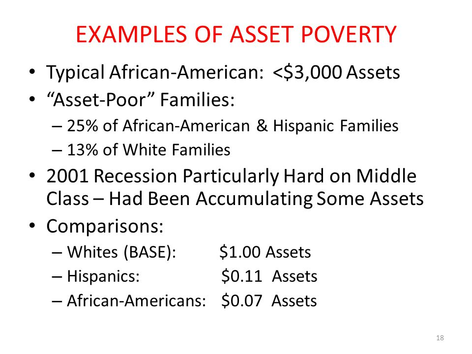 """EXAMPLES OF ASSET POVERTY Typical African-American: <$3,000 Assets """"Asset-Poor"""" Families: – 25% of African-American & Hispanic Families – 13% of White"""
