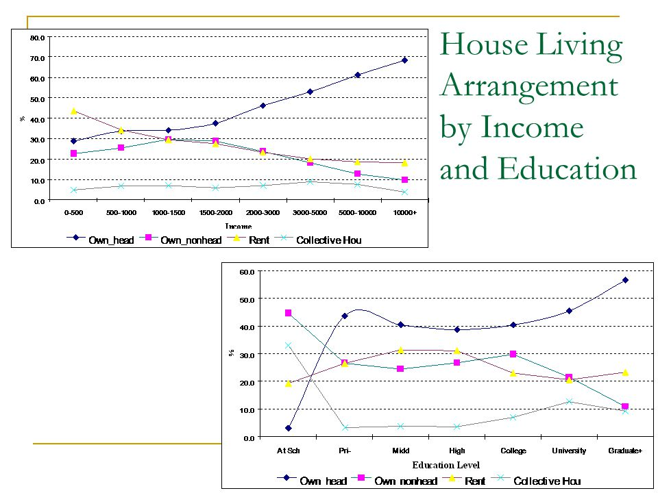 House Living Arrangement by Income and Education