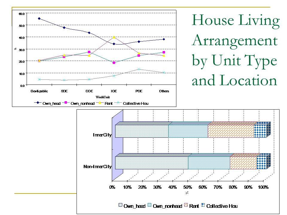 House Living Arrangement by Unit Type and Location