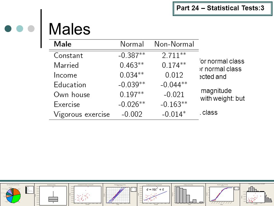 Part 24 – Statistical Tests:3 Males Marriage comfort factor for both classes; higher for normal class Income positively associated with weight levels