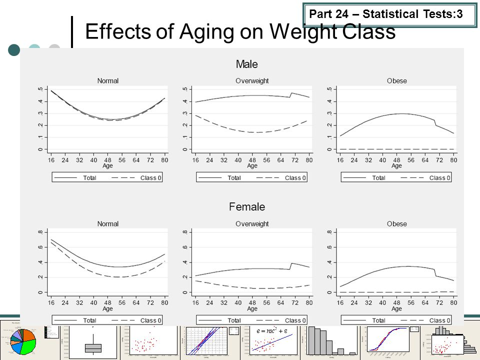 Part 24 – Statistical Tests:3 Effects of Aging on Weight Class