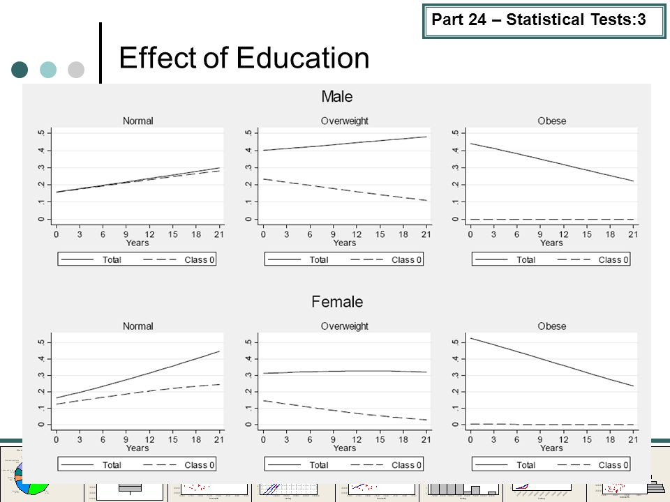 Part 24 – Statistical Tests:3 Effect of Education