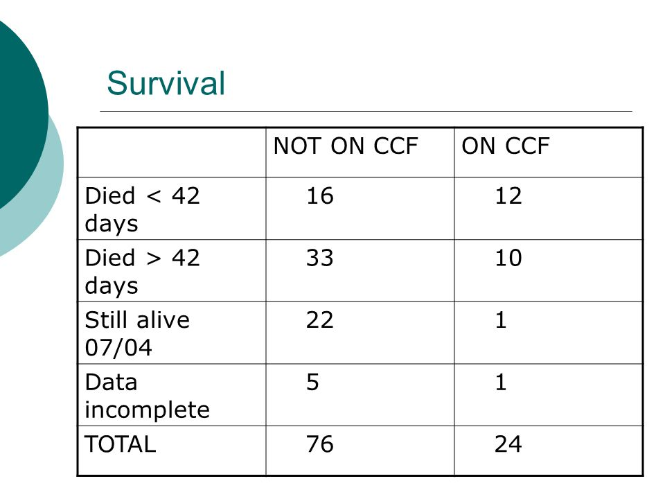 Survival NOT ON CCFON CCF Died < 42 days 16 12 Died > 42 days 33 10 Still alive 07/04 22 1 Data incomplete 5 1 TOTAL 76 24