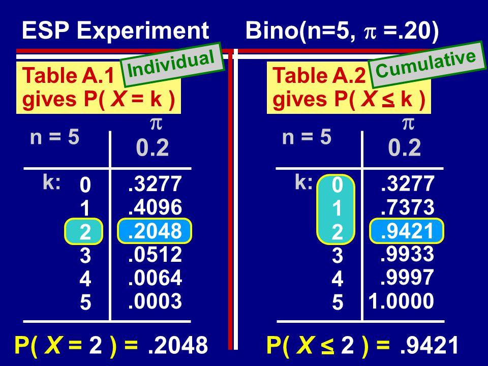 Table A.1 gives P( X = k ) P( X = 2 ) = Bino(n=5,  =.20) ESP Experiment.2048.9421 P( X < 2 ) = Table A.2 gives P( X < k ) Cumulative Individual k:  0.2.3277.4096.2048.0512.0064.0003 012345012345 n = 5 k:  0.2 012345012345 n = 5 1.0000.3277.7373.9421.9933.9997