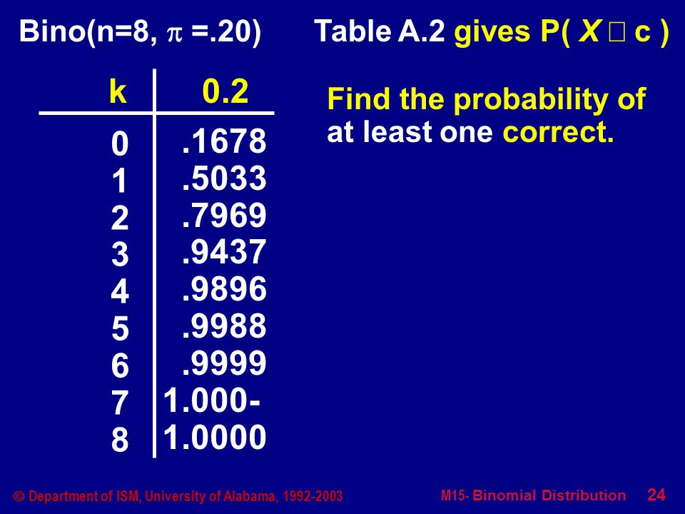 M15- Binomial Distribution 24  Department of ISM, University of Alabama, 1992-2003 Table A.2 gives P( X £ c ) Bino(n=8,  =.20) 012345678012345678.1678.5033.7969.9437.9896.9988.9999 1.000- 1.0000 k 0.2 Find the probability of at least one correct.