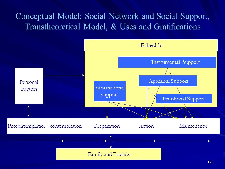 12 Conceptual Model: Social Network and Social Support, Transtheoretical Model, & Uses and Gratifications Emotional Support Personal Factors Instrumental Support Informational support Appraisal Support Family and Friends PrecontemplationcontemplationPreparationActionMaintenance E-health