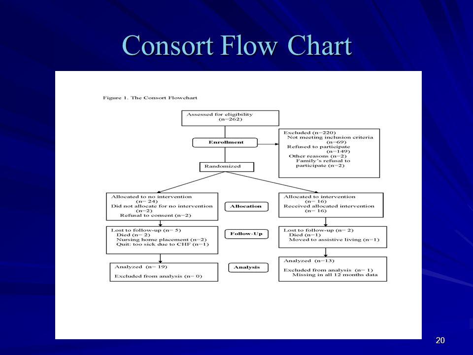 20 Consort Flow Chart