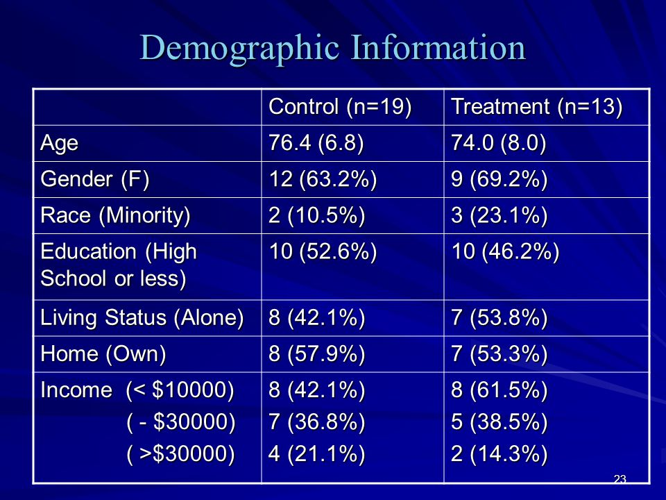 23 Demographic Information Control (n=19) Treatment (n=13) Age 76.4 (6.8) 74.0 (8.0) Gender (F) 12 (63.2%) 9 (69.2%) Race (Minority) 2 (10.5%) 3 (23.1%) Education (High School or less) 10 (52.6%) 10 (46.2%) Living Status (Alone) 8 (42.1%) 7 (53.8%) Home (Own) 8 (57.9%) 7 (53.3%) Income (< $10000) ( - $30000) ( - $30000) ( >$30000) ( >$30000) 8 (42.1%) 7 (36.8%) 4 (21.1%) 8 (61.5%) 5 (38.5%) 2 (14.3%)