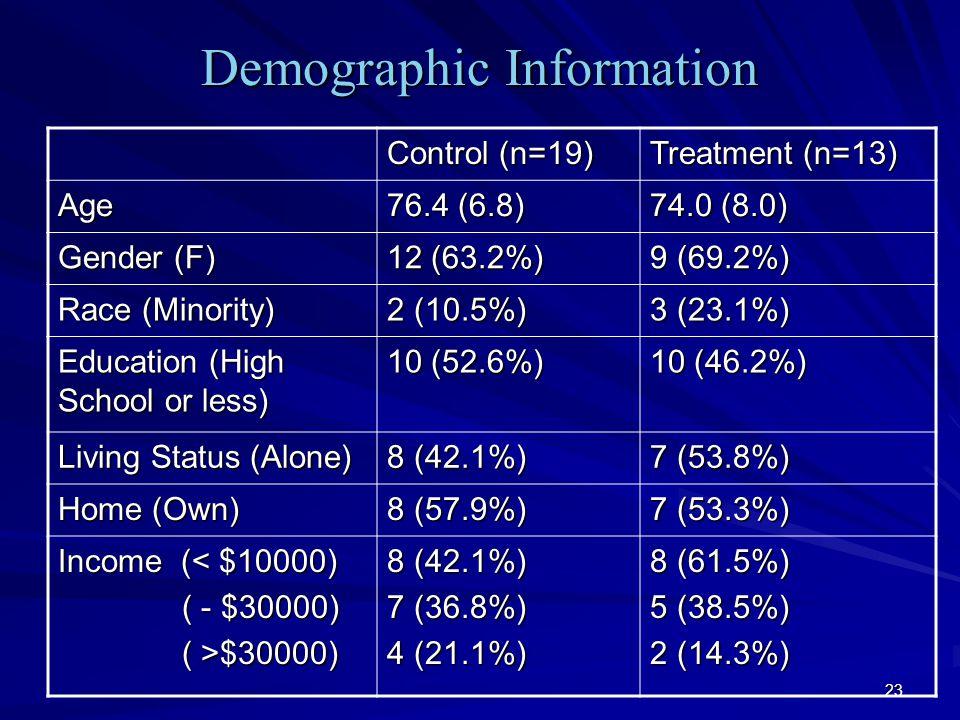 23 Demographic Information Control (n=19) Treatment (n=13) Age 76.4 (6.8) 74.0 (8.0) Gender (F) 12 (63.2%) 9 (69.2%) Race (Minority) 2 (10.5%) 3 (23.1