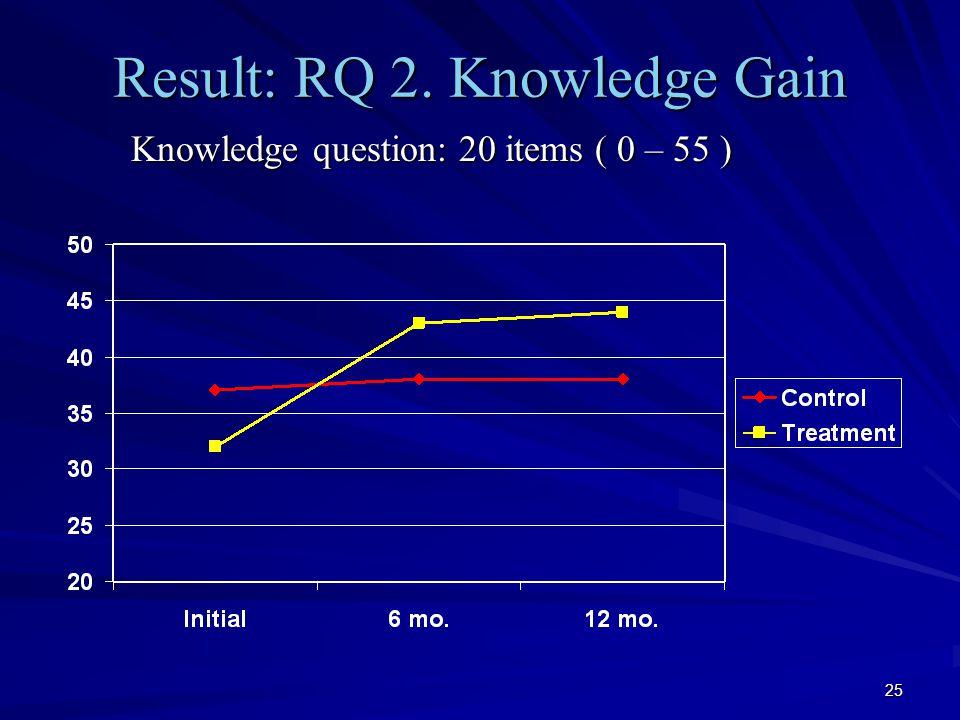 25 Result: RQ 2.