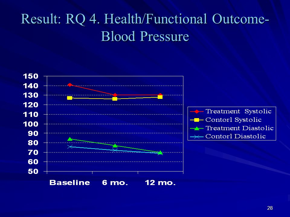 28 Result: RQ 4. Health/Functional Outcome- Blood Pressure